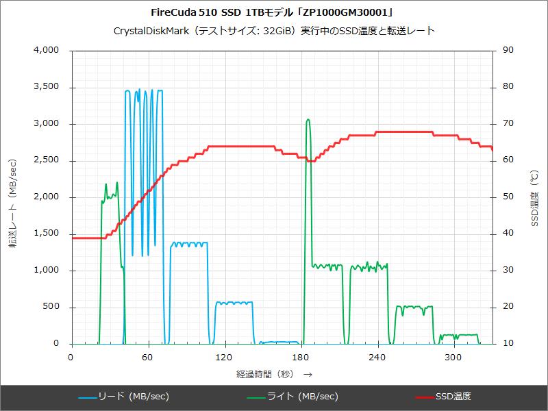 1TBモデルのモニタリングデータ(追加冷却なしの通常利用時)。
