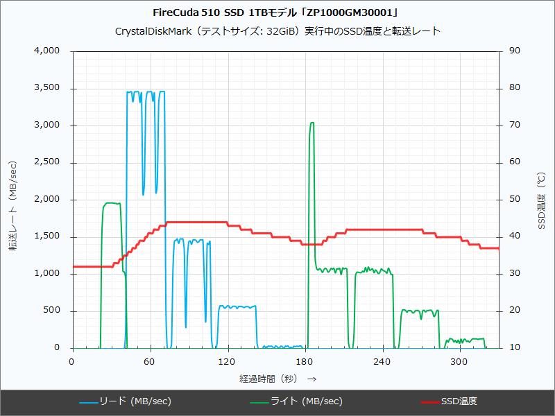 1TBモデルのモニタリングデータ(空冷ファン冷却時)。