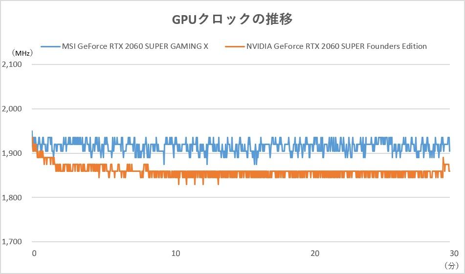 GPUクロックの推移。多くのシーンで1,905~1,935MHzとGeForce RTX 2060 SUPER Founders Editionを上回るクロックで動作しているのが分かる
