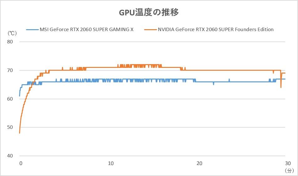 GPU温度の推移。高クロック動作ながらGeForce RTX 2060 SUPER Founders Editionよりも約4℃も低いとクーラーの性能の高さが分かる
