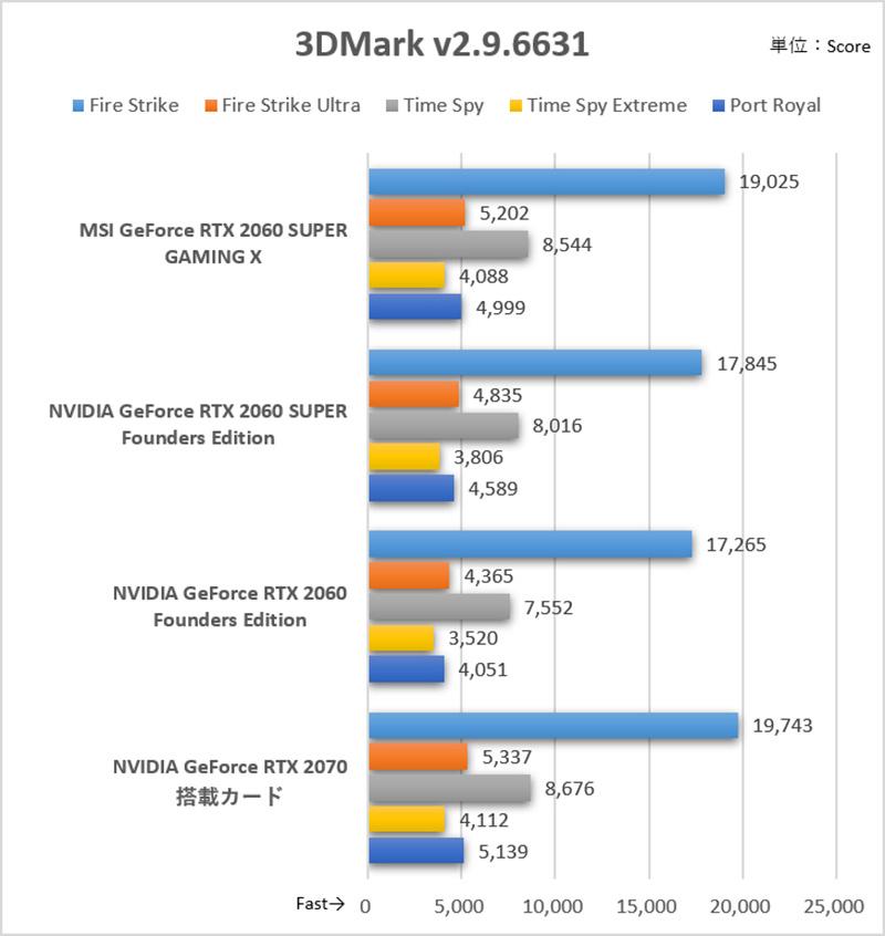 Time Spy ExtremeやFire Strike Ultraなど負荷の高いテストほどGeForce RTX 2070のスコアに迫っている