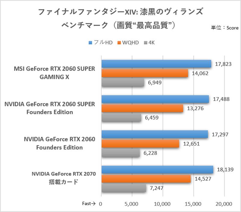 どの解像度でもRTX 2060 SUPER Founders Editionを引き離し、GeForce RTX 2070に近くなっている<br>(C)2010 - 2019 SQUARE ENIX CO., LTD. All Rights Reserved.