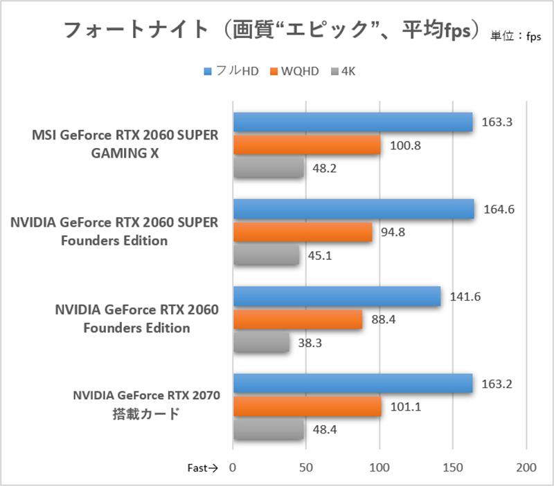 フルHDでは負荷が軽過ぎて差はないが、WQHD以上ではGeForce RTX 2060 SUPER Founders Editionをはっきりと上回り、GeForce RTX 2070と変わらない性能を見せている<br>(C)2019, Epic Games, Inc.