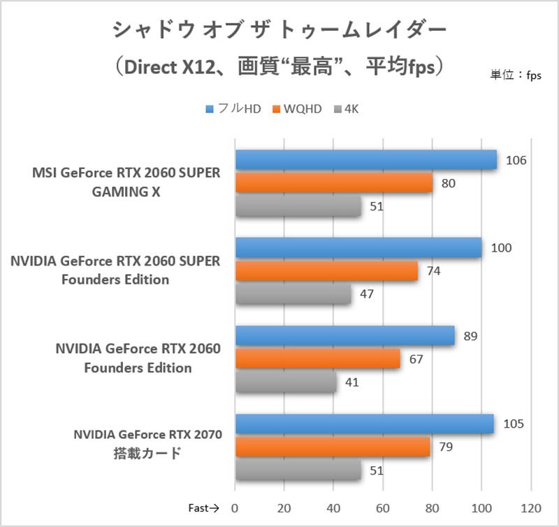GeForce RTX 2070とはほぼ同じフレームレート。同時に、ミドルレンジクラスのGPUで4K解像度プレイするのは厳しいのが分かる結果だ<br>(C)2018 Square Enix Ltd. All rights reserved.