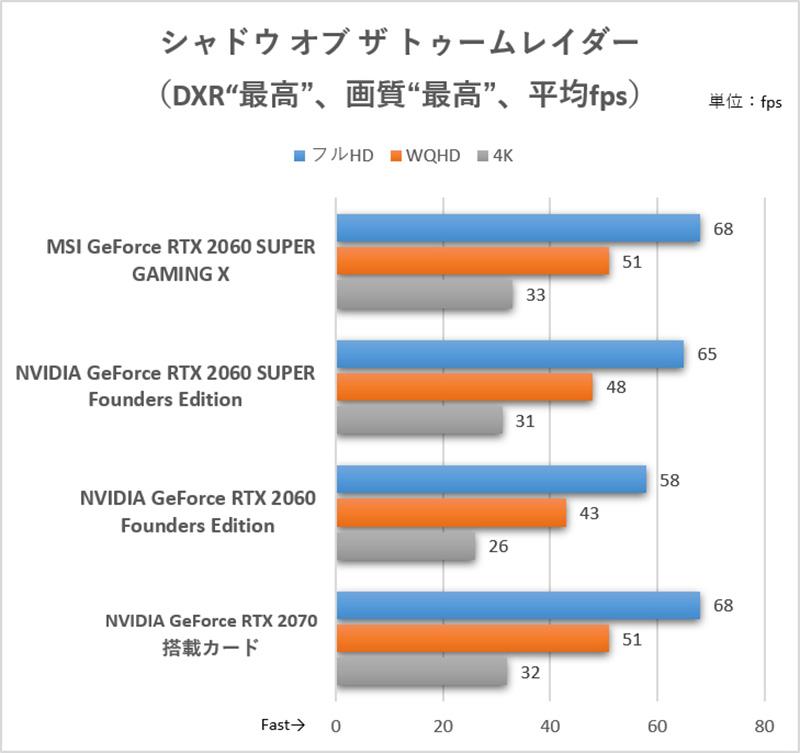 レイトレーシング(DXR)を使うレイトレースシャドウクオリティを最高設定にするとWQHDでも平均60fpsをキープできない<br>(C)2018 Square Enix Ltd. All rights reserved.