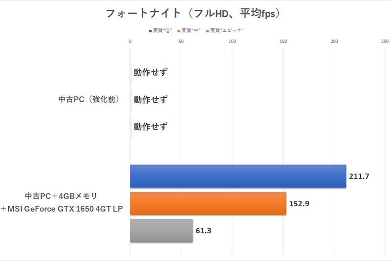 """プレイグラウンドのリプレイデータを再生した際のフレームレートをFrapsで測定<br>(※ベンチマーク結果は""""チャプター2""""アップデート公開前に計測したもの)"""