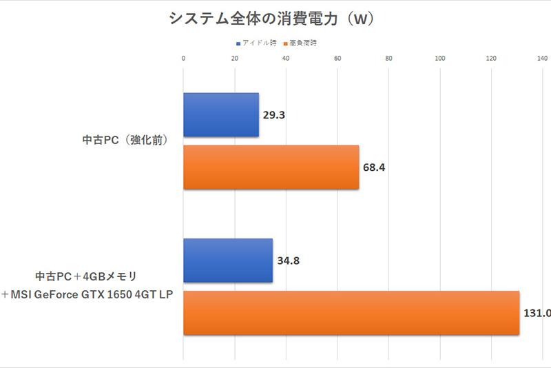 高性能である分、電気代がかかってしまうのでは?と心配になる方もいるかもしれないが、ご安心を。グラフでは高負荷時の消費電力のバーの長さが倍近くになっているが、その値を見ると60Wほど増えただけ。毎月の電気代の請求が気になるレベルではない
