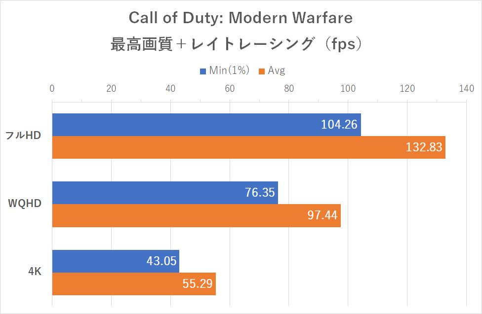 「Call of Duty: Modern Warfare」レイトレーシング有効時のフレームレート
