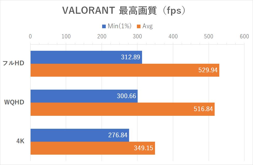 「VALORANT」のフレームレート