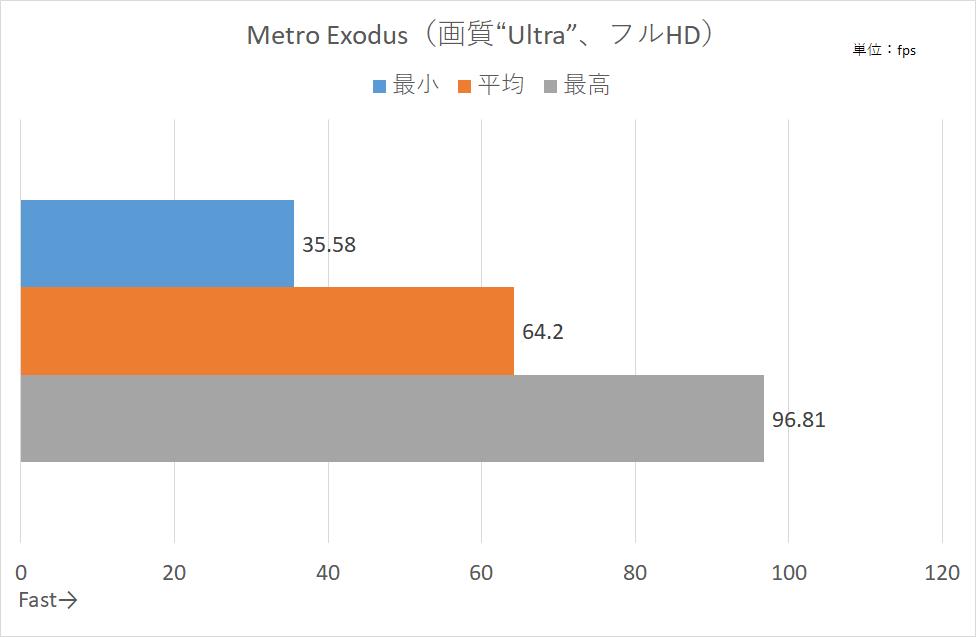 Metro Exodusのフレームレート