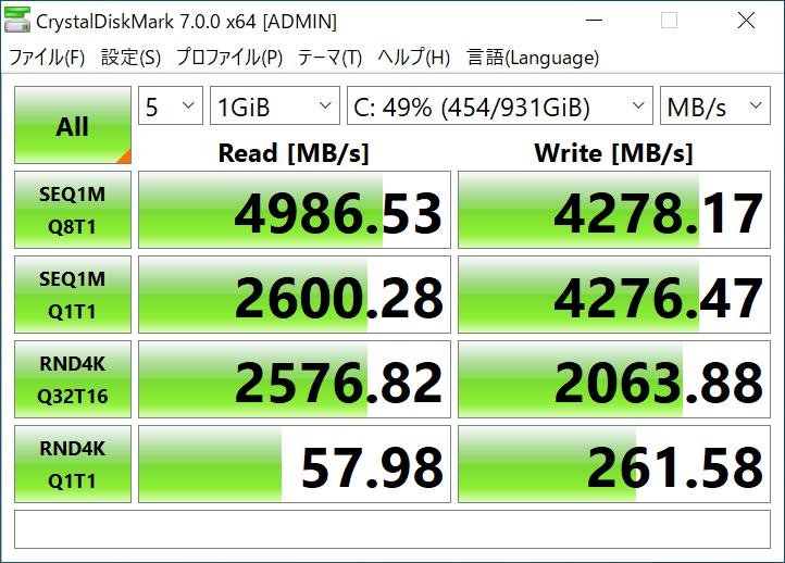 CPUソケットに近いPCI Express 4.0対応M.2スロット搭載時のデータ転送速度