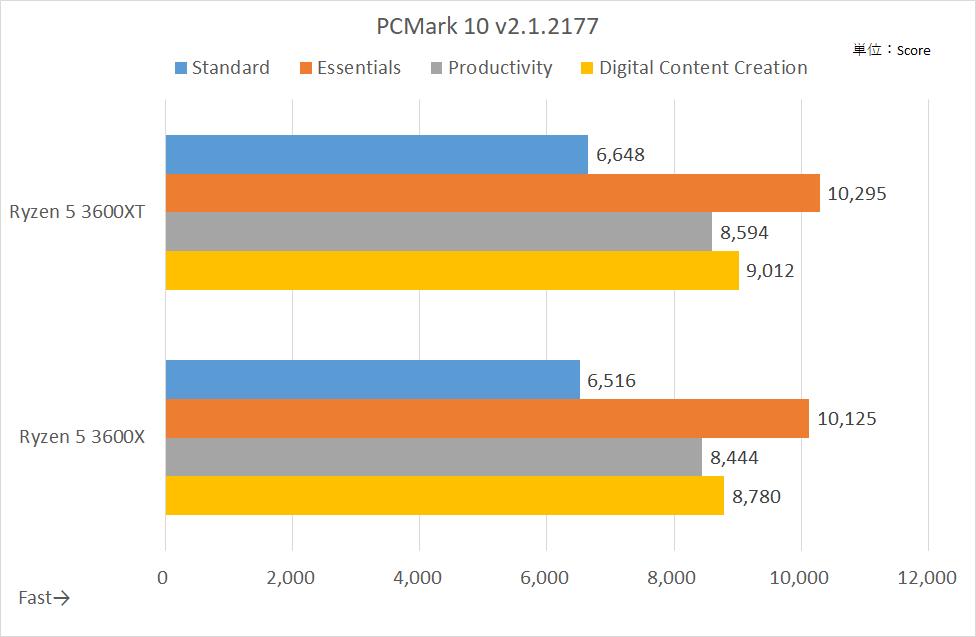 PCMark10のスコア