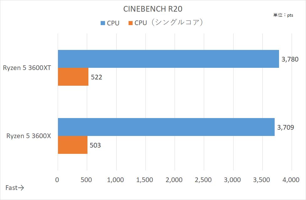 CINEBENCH R20のスコア