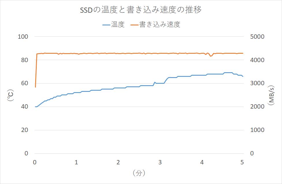 SSD温度