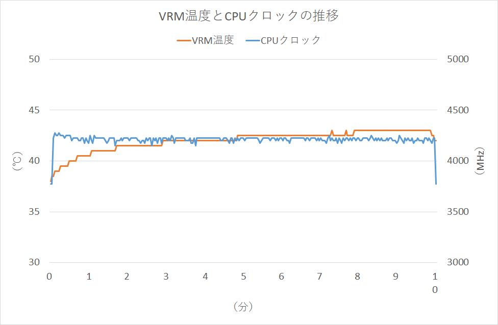 Ryzen 5 3600XT稼働時のVRM温度