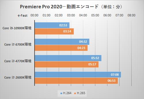 Premiere Pro 2020のテスト結果