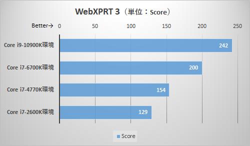 WebXPRT 3のテスト結果