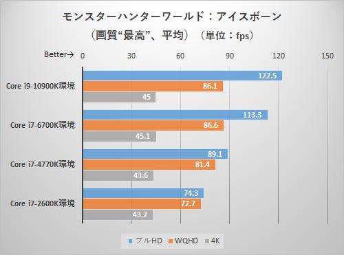 モンスターハンターワールド:アイスボーンのテスト結果