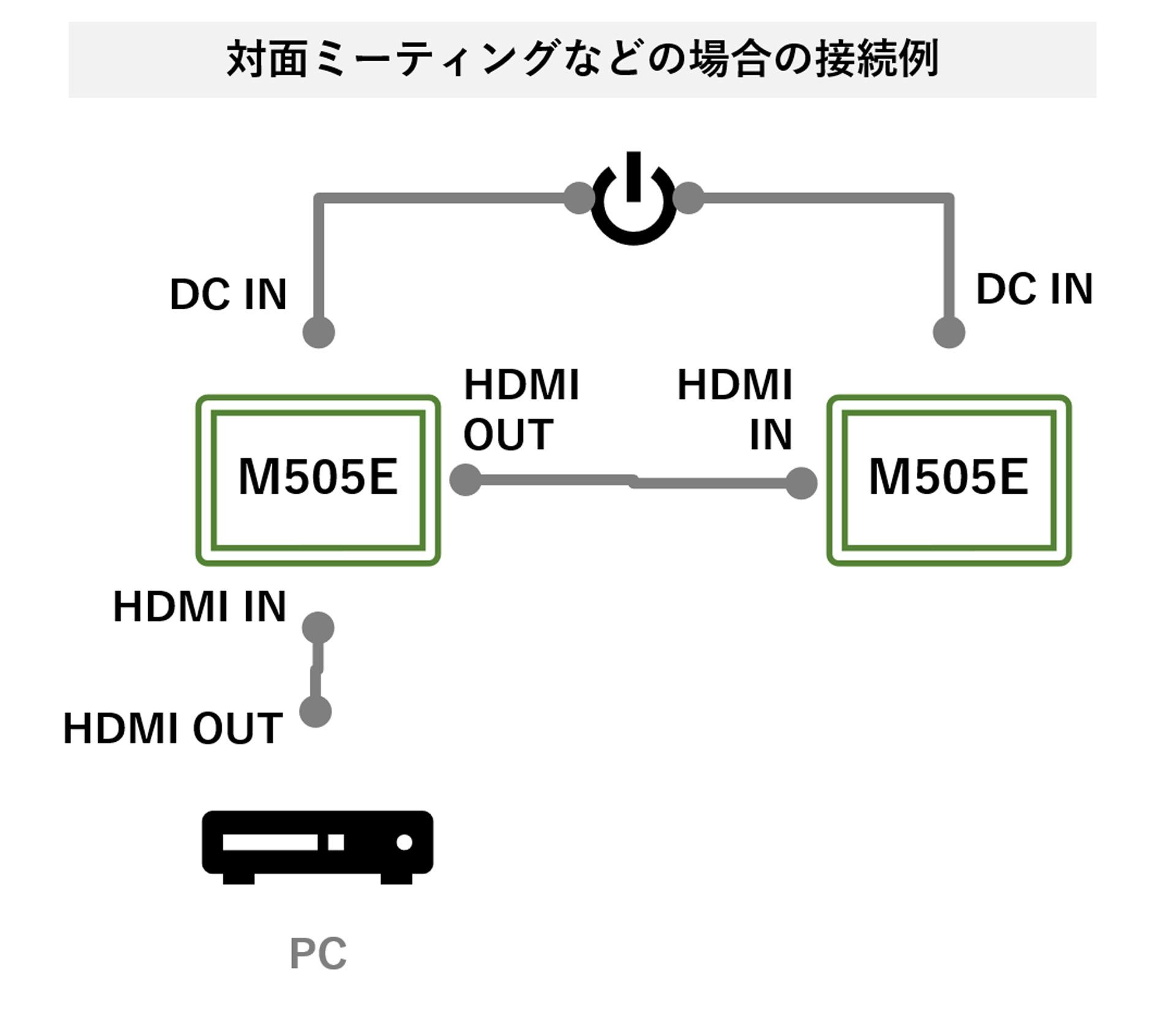 対面ミーティングなどの場合の接続例
