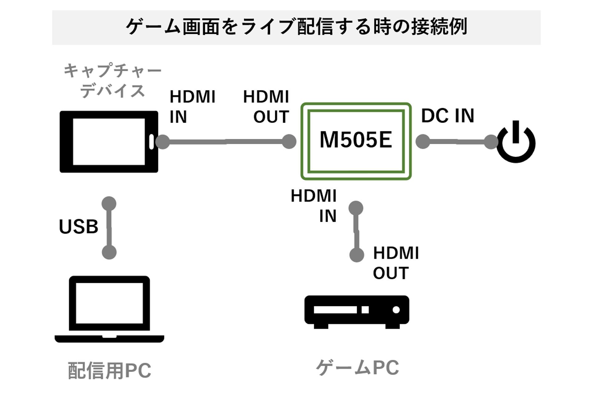 ゲーム画面をライブ配信するときの接続例