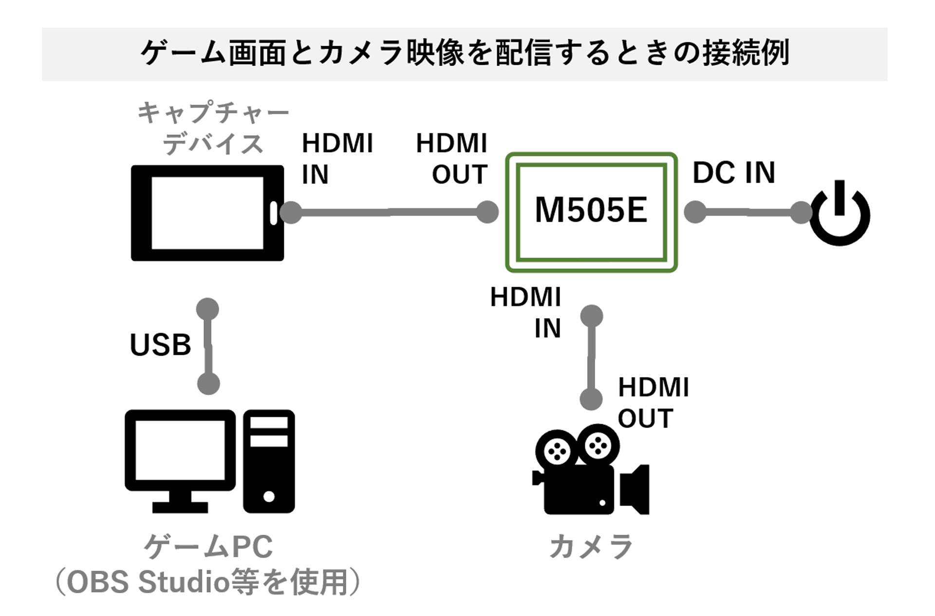 ゲーム画面とカメラ映像を合成して配信するときの接続例