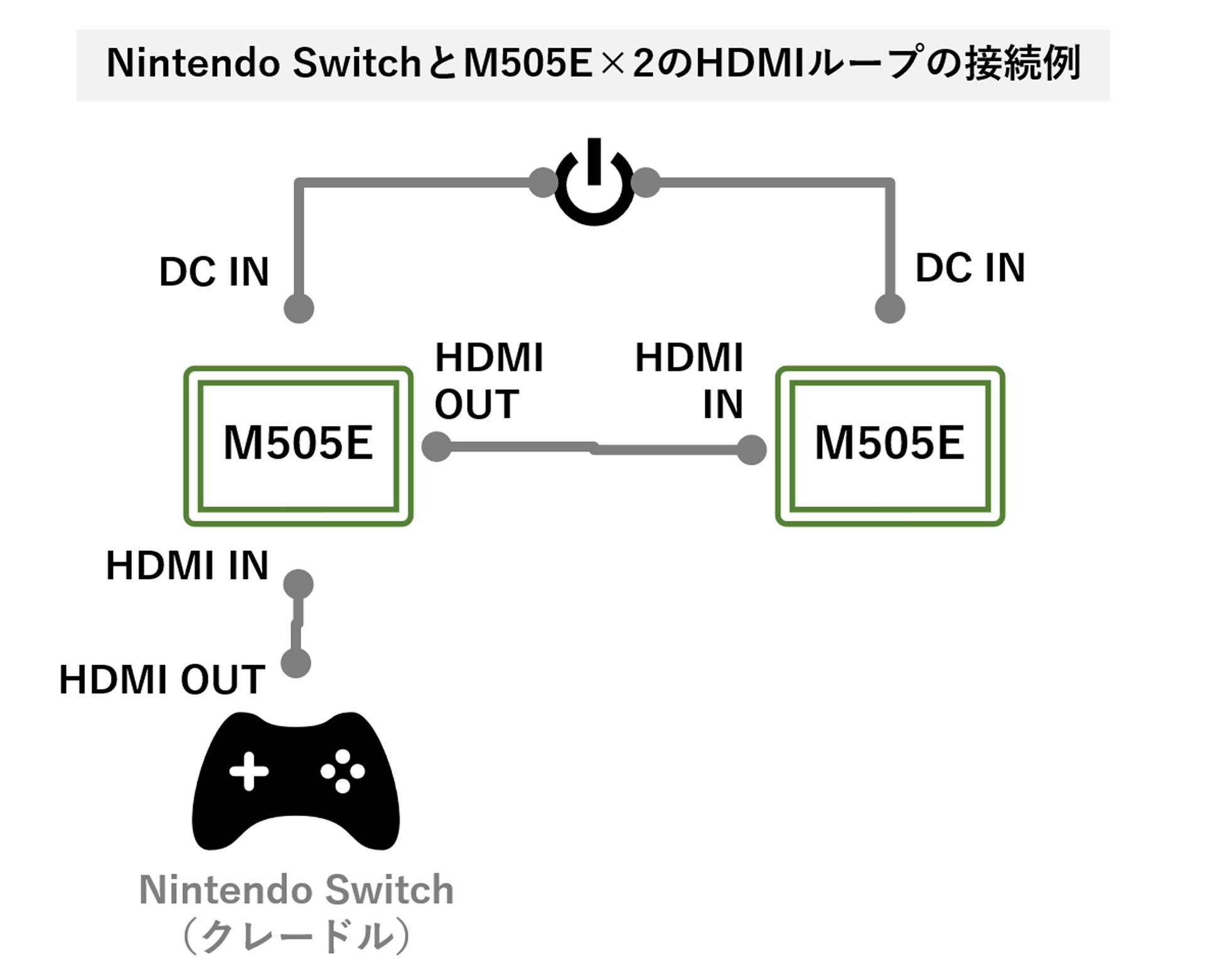 Nintendo SwitchとM505E×2のHDMIループの接続例