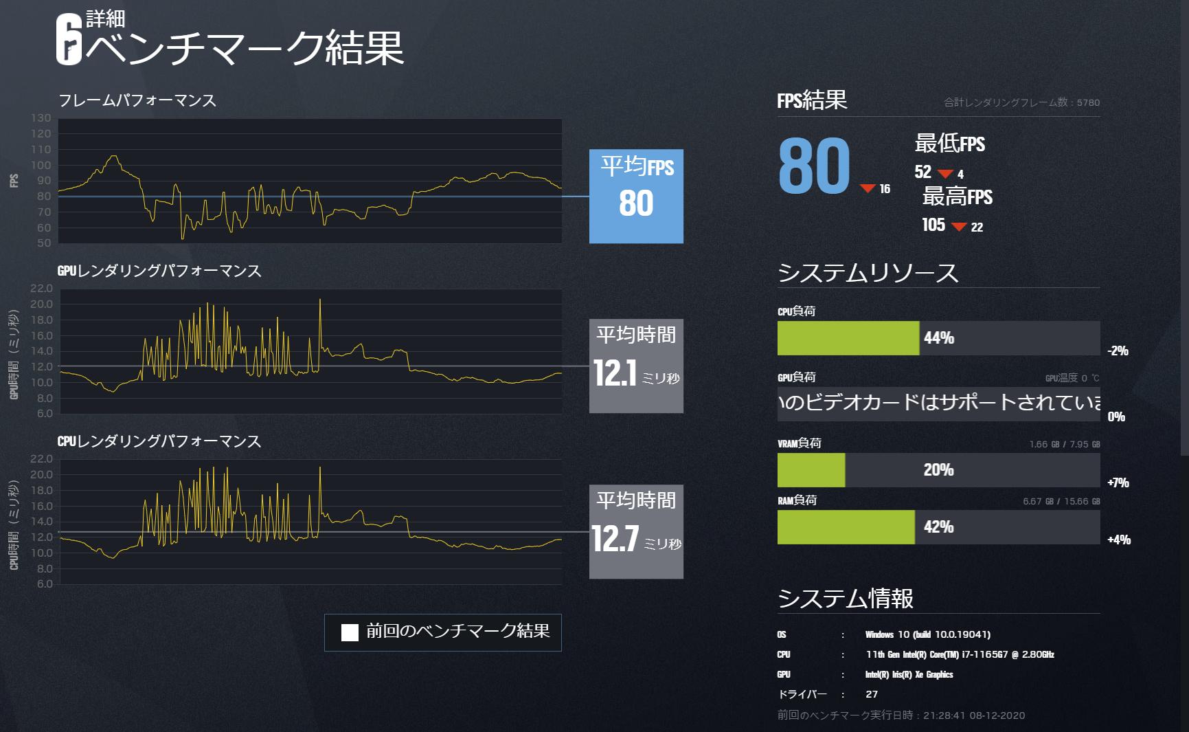 描画品質「中」のベンチマーク結果。最低でも52fpsなのので、ほとんどのシーンで60fps以上で遊べることがデータからもわかる。