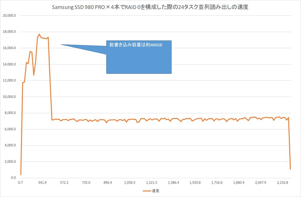 RAID 0時の24タスク並列読み出しの速度。Iometerで読み出し開始位置を40GB単位でズラしたタスクを合計24個作成して計測。