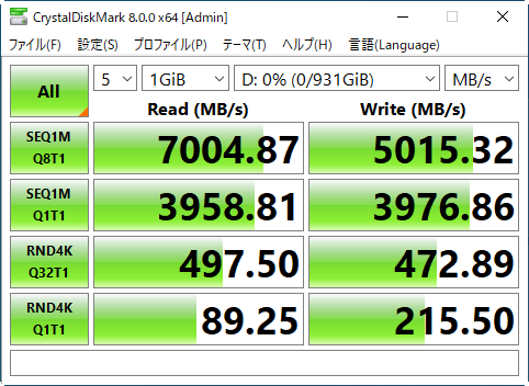 Samsung SSD 980 PROを1台で使用した場合の結果。最大速度は読み出し7,004.8MB/s強、書き込み5015.3MB/sとほぼ公称値が出ている