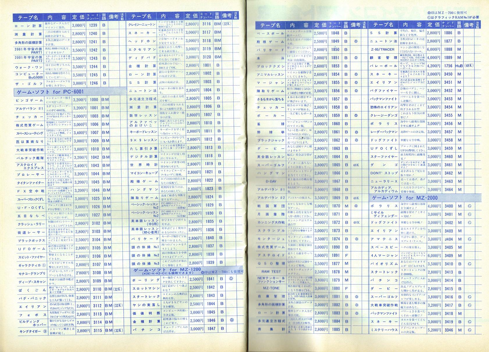 この時代のハドソンソフトが出していたMZシリーズ向けソフトと、マイコンソフトのPC-6001やMZシリーズ向けタイトルが並んでいる広告ページ。これら一覧にあるソフトを、テープに保存して通信販売していた。