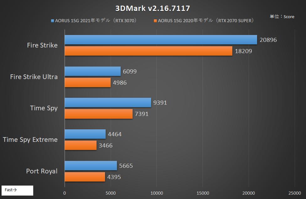 「3DMark」のスコアを2020年版と2021年版のAORUS 15Gで比較