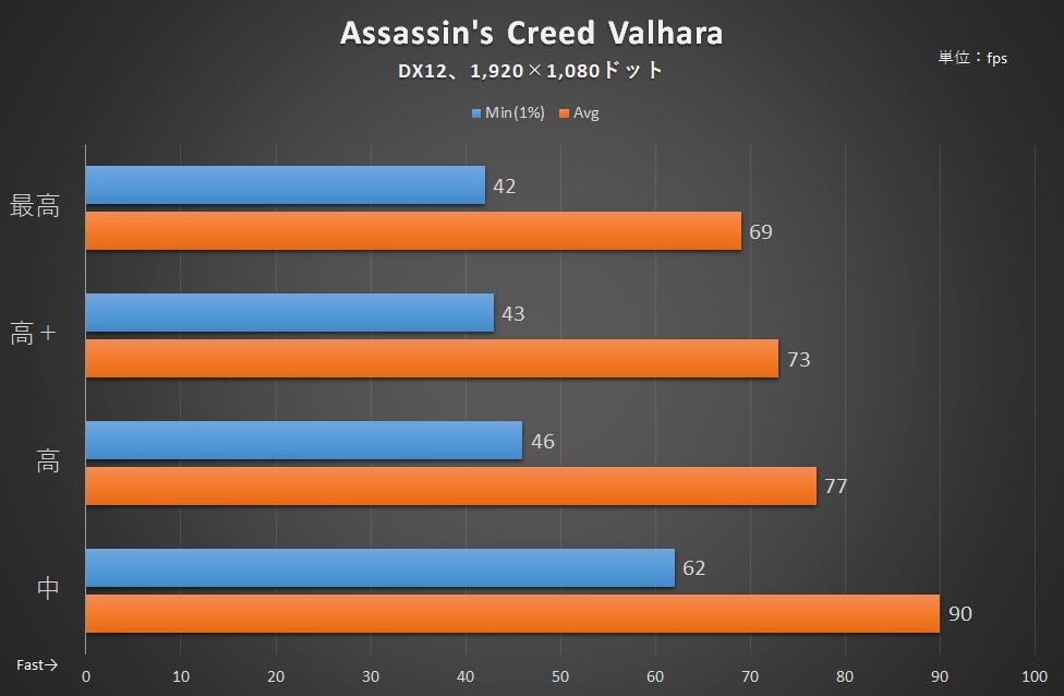 「Assassin's Creed Valhara」のフレームレート