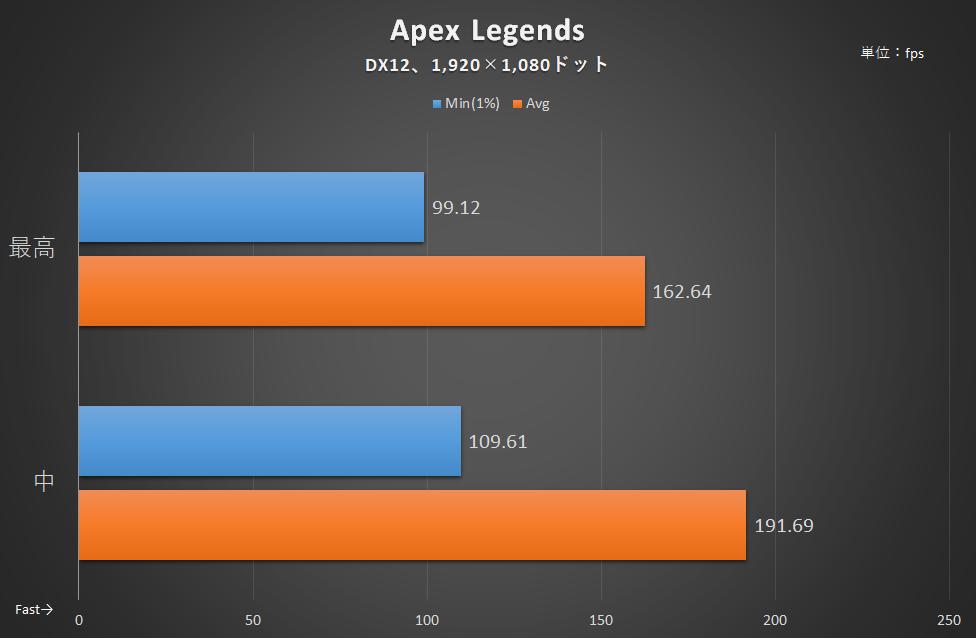 「Apex Legends」のフレームレート。解像度はAORUS 15Gの液晶に合わせて1,920×1,080ドットのみとした(以下同様)