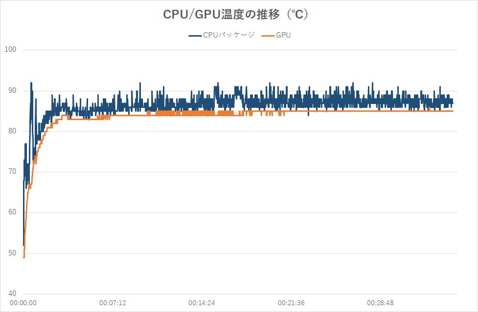ゲーム中のCPUおよびGPU温度の推移