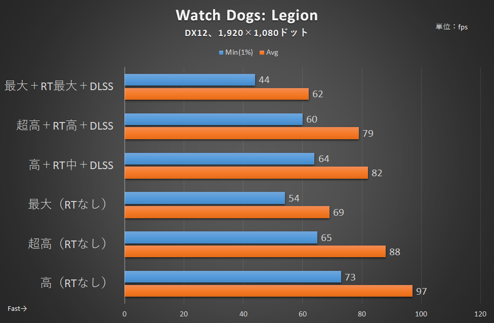 「Watch Dogs: Legion」のフレームレート