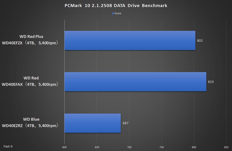 PCMark 10 DATA Drive Benchmark