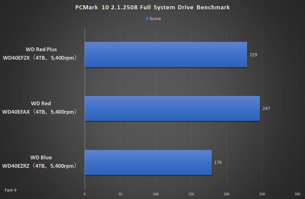 PCMark 10 Full System Drive Benchmark