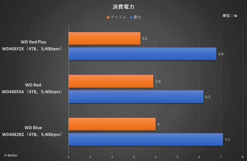 TxBenchで128KBシーケンシャルライト/リード(QD32)、4KBランダムライト/リード(QD32)をそれぞれ1分実行し、その間の最大消費電力と、ベンチマーク終了後5分経過したときの消費電力をアイドルとして計測