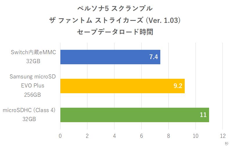 『ペルソナ5 スクランブル ザ ファントム ストライカーズ』ロード時間比較
