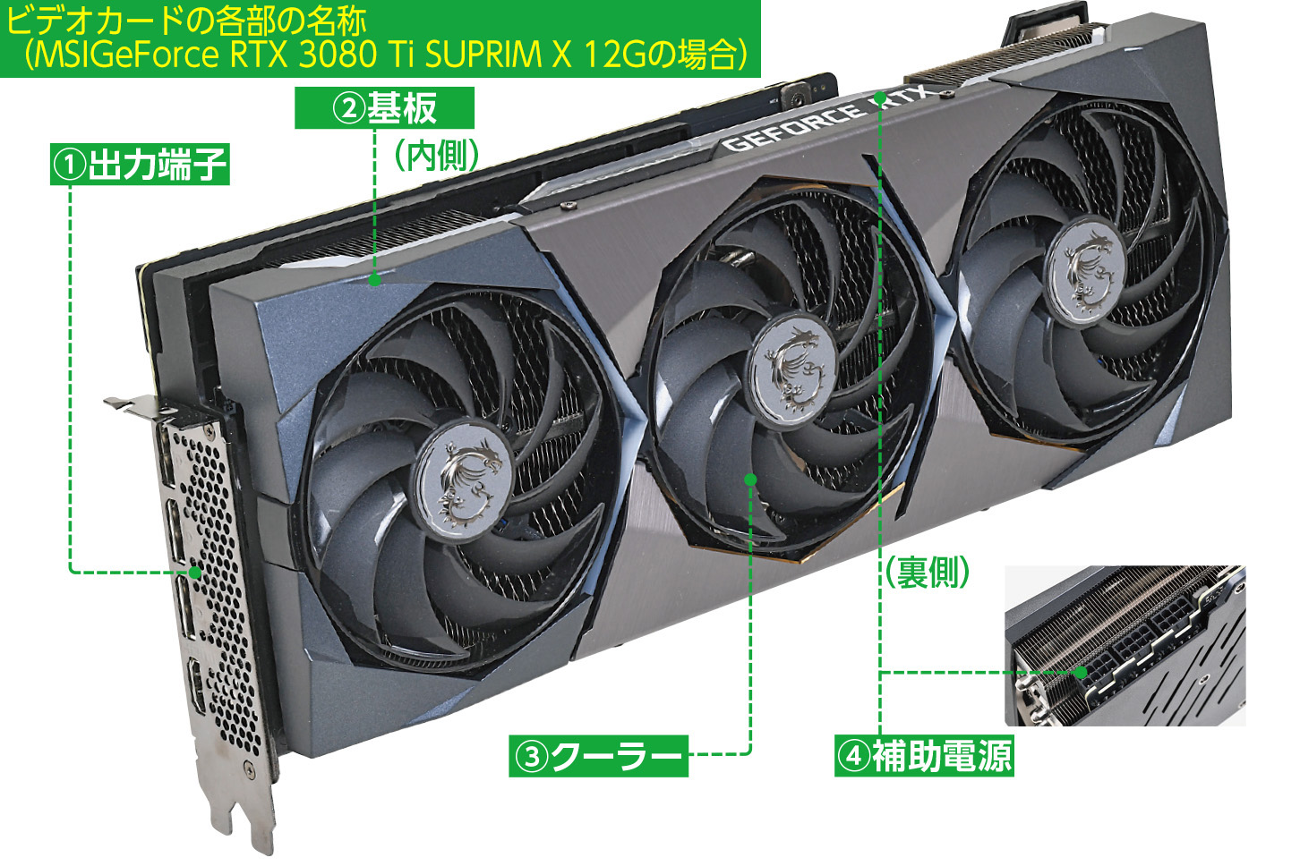 ビデオカードの基本構造。グレードによってデザインやファンの数、サイズは異なってくるが、基本は大きくは変わらない。写真はMSI「GeForce RTX 3080 Ti SUPRIM X 12G」