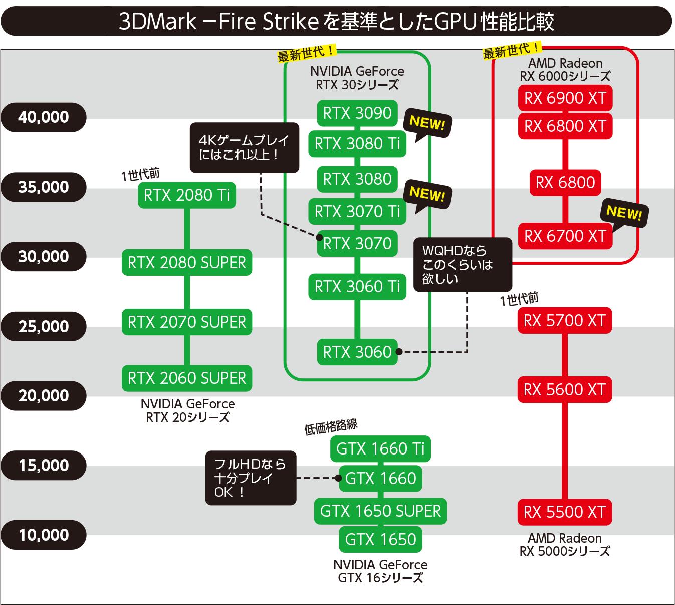 ベンチマークテスト「3DMark」のテストプログラムの一つ「Fire Strike」のスコアをベースに主要GPUの序列を整理したのがこの図。フルHD解像度ならGeForce GTX 1650で大抵のゲームは及第点の画質でプレイが可能。GTX 1660以上なら快適だろう。画質設定にもよるが、WQHDならRTX 3060、4KならRTX 3070が最低ラインといったところだ。なお、この序列はあくまでも特定のテストの結果を図版化したもの。実際のゲームでの性能比較は、世代間の差や同世代内での序列はおおむねこの図のとおりになるが、GeForceとRadeonの差はタイトルによっても異なる場合がある