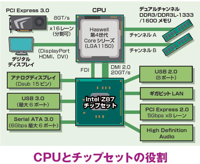 現在のCPUにはCPUコア以外にも、GPUやメモリコントローラ、ビデオカード接続用のPCI Expressインターフェースが内蔵されている。それ以外のUSBやSerial ATAの制御がチップセットの主な役割だ。さらに一部のチップセットではCPUの一部機能が使えないなどの制限があることも