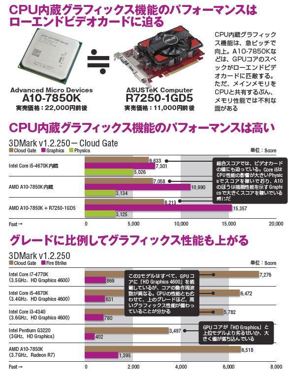 【検証環境】CPU:Intel Core i5-4670K(3.4GHz)、AMD A10-7850K(3.7GHz)、マザーボード:ASRock Z87E-ITX(Intel Z87)、ASUSTeK A88X-PRO(AMD A88X)、メモリ:Corsair Components Dominator Platinum CMD32GX3M4A2400C10(PC3-19200 DDR3 SDRAM 8GB×4 ※PC3-17000に設定、2枚のみ使用)、サンマックス・テクノロジーズ SMD-16G28CVLP-16K-Q(PC3-12800 DDR3 SDRAM 4GB×4 ※2枚のみ使用)、グラフィックス機能:Intel Core i5-4670K内蔵(Intel HD Graphics 4600)、AMD A10-7850K内蔵(Radeon R7)、ASUSTeK R7250-1GD5(AMD Radeon R7 250)、SSD:Samsung 840 PRO MZ-7PD256BW(Serial ATA 3.0、MLC、256GB)、OS:Windows 8.1 Pro 64bit 版