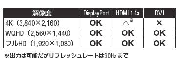 各コネクタの対応解像度。話題の4Kディスプレイを、リフレッシュレート60Hzで使えるのは現状DisplayPortだけだ