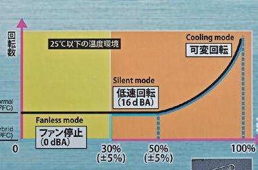 """【準ファンレス】<br class="""""""">低負荷や低温度下ではファンを回さない準ファンレス電源が増えている。究極の静音性と安全性を両立したいニーズに最適"""