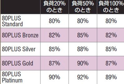 80PLUSは変換効率の認証システムで上からPlatinum、Gold、Silverなどグレードがあり、上位の認証ほど満たすべき条件が厳しい。その条件も負荷率別に規定されているように、変換効率には負荷率も影響する。変換効率の高い電源も不適切な使用条件では活かせないのだ。
