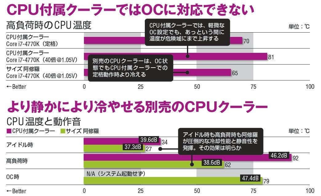 【検証環境(高負荷時のCPU温度)】マザーボード:ASUSTeK Z87-DELUXE(Intel Z87)、メモリ:Corsair Components XMS3 CMX16GX3M2A1600C11(PC3-12800 DDR3 SDRAM 8GB×2)、SSD:PLDS PLEXTOR M5S PX-128M5S(Serial ATA 3.0、MLC、128GB)、HDD:Western Digital WD Green WD30EZRX(Serial ATA 3.0、5,400rpm、3TB)、ビデオカード:GIGA-BYTE GVN66TOC-2GD(NVIDIA GeForce GTX 660 Ti)、電源:Antec EarthWatts Platinum EA-550 Platinum(550W、80PLUS Platinum)、室温:24℃、CPU温度:CINEBENCH R11.5を3回実行した際のIntel Extreme Tuning UtilityのCPU Core Temperatureの最大値 【検証環境(CPU温度と動作音)】マザーボード:ASUSTeK Z87-PRO(Intel Z87)、メモリ:Patriot Memory PSD38G1600KH(PC3-12800 DDR3 SDRAM 4GB×2)、グラフィックス機能:Intel Core i7-4770K内蔵(Intel HD Graphics 4600)、システムSSD:Intel Solid-State Drive 330 SSDSC2CT120A3K5(Serial ATA 3.0、MLC、120GB)、室温:約27℃、アイドル時:OS起動10分後の値、高負荷時:OCCT 4.4.0 CPU LINPACKテスト時の最大値、OC高負荷時:動作クロック42倍(4.2GHz)、Vcore=定格+0.1Vで動作、ほかは高負荷時と同じ条件、動作音測定距離:ファンの中心から10cm、CPU温度:CPU ID HW Monitor 1.23のCPU Temperaturesの全コア中の一番大きい値 【共通環境】CPU:Intel Core i7-4770K(3.5GHz)、OS:Windows 8 Pro 64bit 版$$