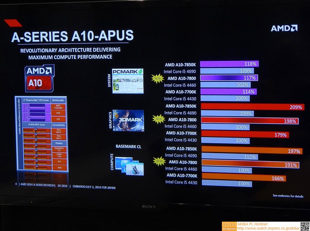 PCMark 8ではA10-7850KとA10-7800の差は1%。Benchmarl CLでもその差は小さく、A10-7700よりもA10-7850K寄りのパフォーマンスレンジ