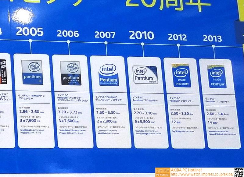 Pentium D~現行モデルまで