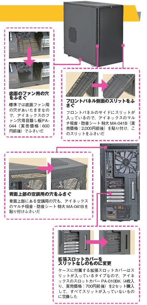 音漏れ対策を施すポイント。底面のファン用の穴をふさぐ・フロントパネル側面のスリットをふさぐ・背面上部の空調用の穴をふさぐ・拡張スロットカバーをスリット無しのものに変更